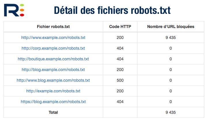 Liste des fichiers robots.txt