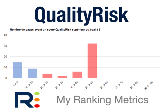 QualityRisk