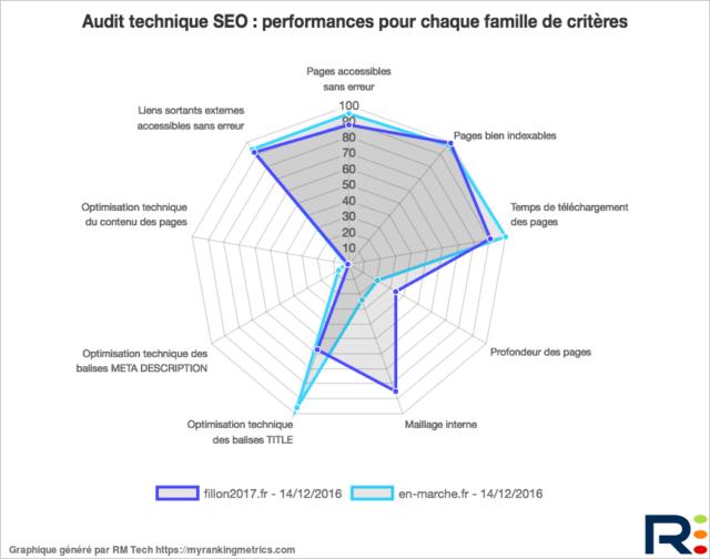 Performances SEO Fillon Macron