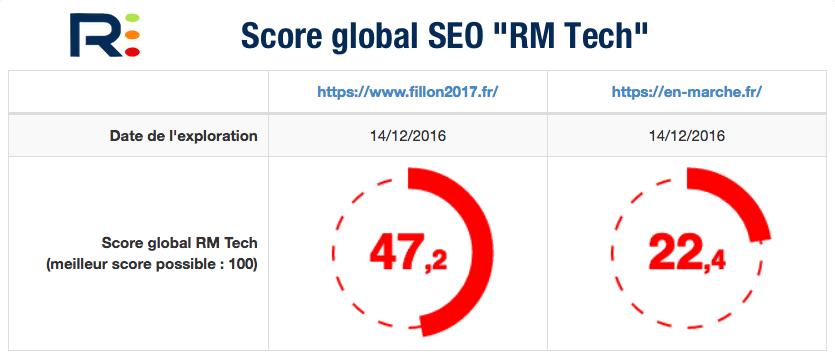 Score RM Tech Fillon Macron