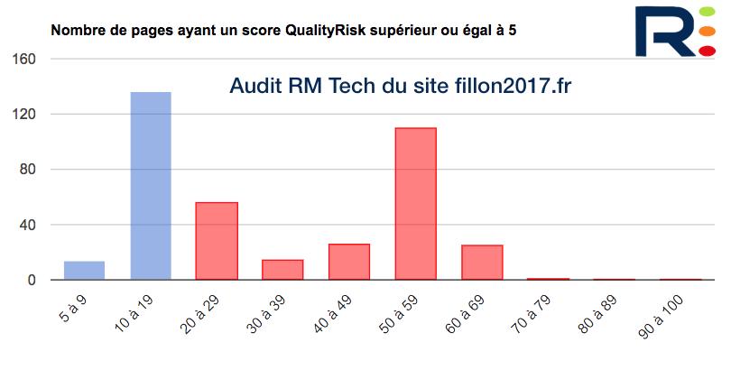 QualityRisk site Fillon