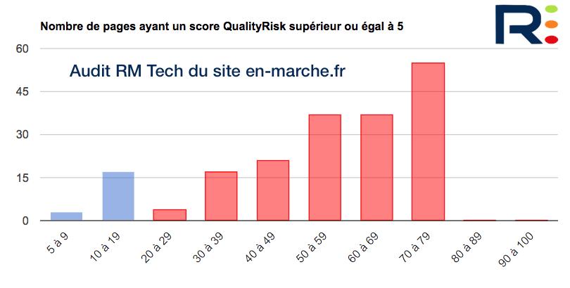 QualityRisk site Macron