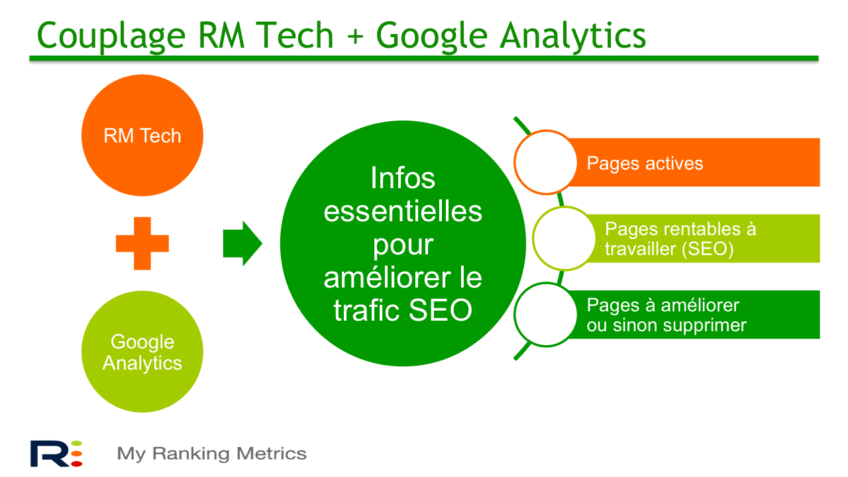 Infos issues de l'audit SEO et de Google Analytics