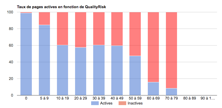 Taux de pages actives en fonction de la QualityRisk