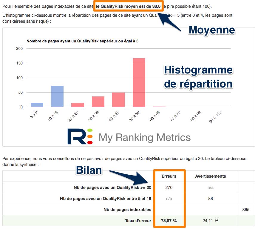 Bilan de la qualité des pages par RM Tech (rapport audit gratuit)