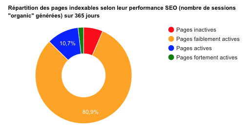 Répartition des pages par performance SEO