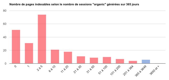 Histogramme nb sessions générées : niveau mauvais