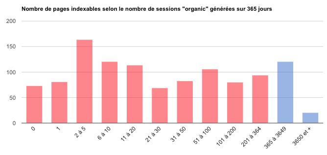 Histogramme nb sessions générées : niveau moyen