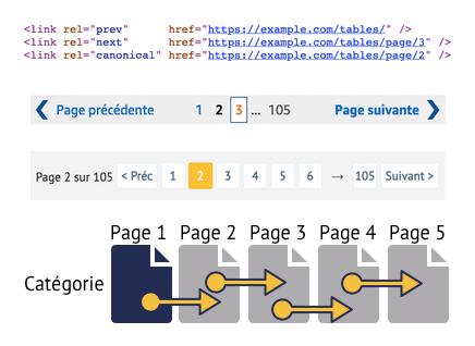 Exemples de pagination