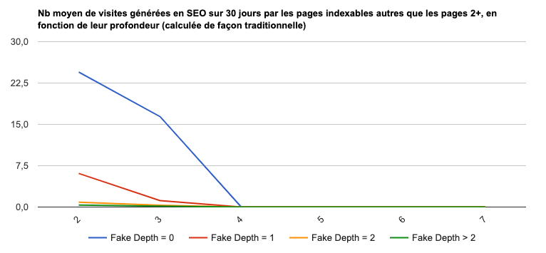 Performances en référencement des pages selon Fake Depth
