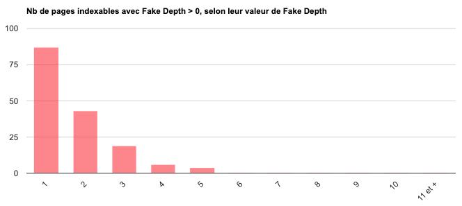 Répartition des pages Fake Depth
