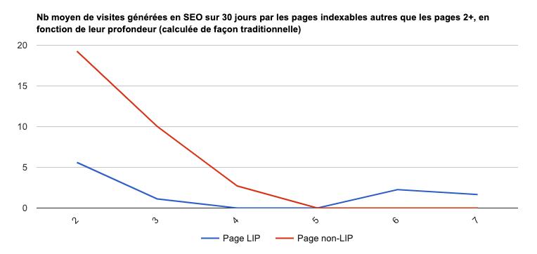 Performances en référencement des pages LIP et non-LIP