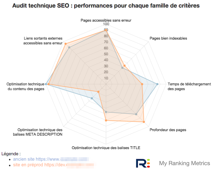 Audit SEO en préprod diagramme radar