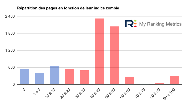 Histogramme indices zombies