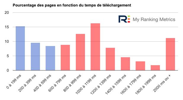 Histogramme temps téléchargement des pages