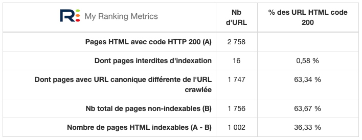 Pages indexables