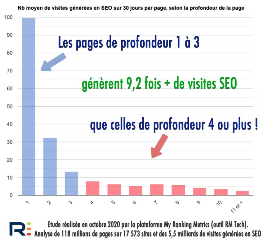 Profondeur des pages et trafic SEO (étude octobre 2020)